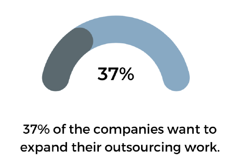 37% Of The Companies Want To Expand Their Outsourcing Works