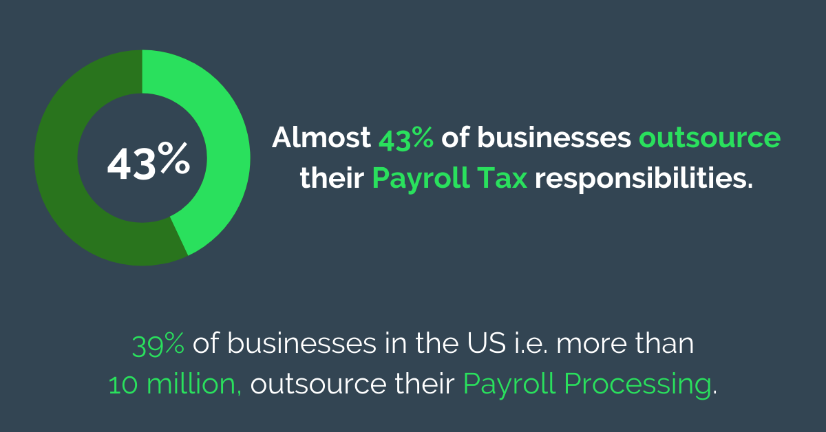 Almost  43% of Business Outsource Their Payroll Tax Responsibilities.png