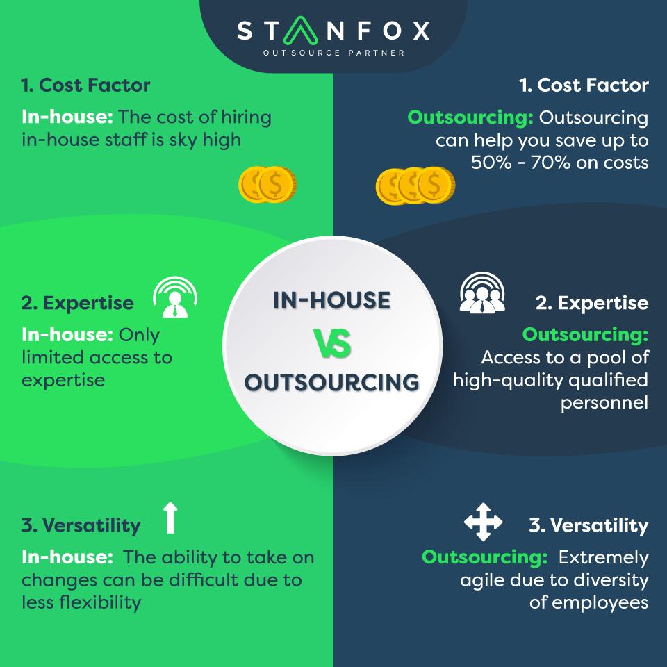 Inhouse VS Offshore