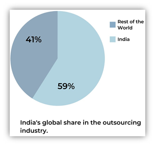 India's Global Share in the Outsourcing Industry